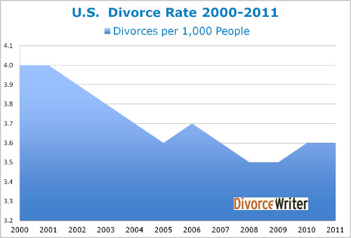 Divorce Rate Chart 2000 - 2011