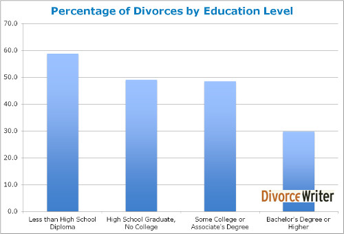 divorce rate by education