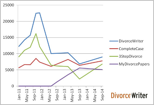 Divorce Traffic Rankings